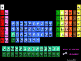 er element periodic table periodic table of the elements lr 103 no 102 md 101 fm 100 es 99 cf