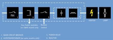 metal halide l circuit diagram cbi ballast metal halide ls irem power hydro lighting