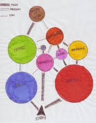Architectural Diagrams Bubble Diagrams No Pain No Gain Pinterest Architectural