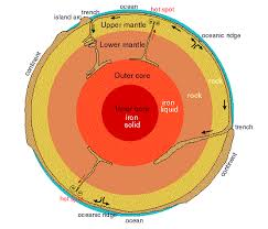 Earths Interior Diagram 5 The Earth