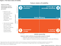 the future of auto finance in the evolving transportation
