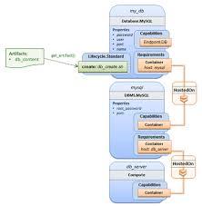 tosca simple profile in yaml version 1 0