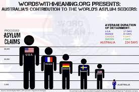Seeking Australia The Ethics Of Seeking Asylum The Ethics Of