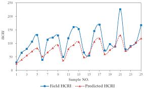 ijerph free full text crash risk prediction modeling based on
