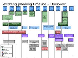 wedding planning schedule creative of wedding planning timeline ideas decorations jewelry