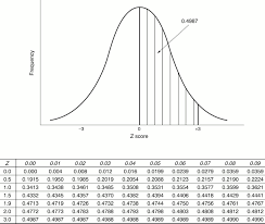 Normal Distribution Table Article 4 An Introduction To Estimation U20141 Starting From Z