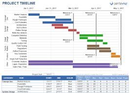 Timeline Template Excel Project Timeline Template For Excel