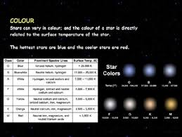 astronomy stars star color brightness powerpoint tpt