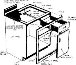Building Frameless Kitchen Cabinets How To Build Cabinets Bob U0027s Blogs Bob Vila Base Cabinets And
