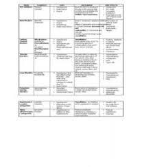 pharmacology summary great for learning drugs by class nursing