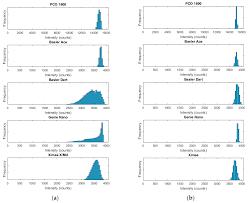 sensors free full text miniaturisation of pressure sensitive