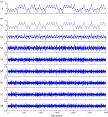 symplectic geometry spectrum analysis of nonlinear time series