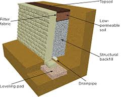 Retaining Wall Design Backfill  Geosynthetic Reinforcement - Retaining wall engineering design