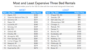 Most Affordable Places To Rent The Most And Least Expensive Cities For Vacation Rentals