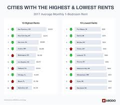 average rent us can you guess which state has the highest rent surprise it s not