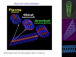 Armchair Nanotubes Carbon Nanotubes Mahesh Ppt Download