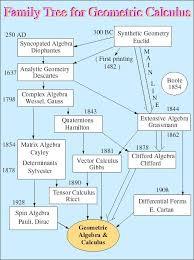 evolution of geometric algebra and calculus