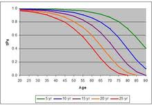 Single Life Expectancy Table by Life Table Wikipedia