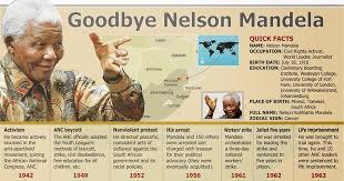 nelson mandela biography quick facts abel s english page goodbye nelson mandela