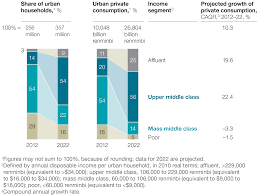 mapping china u0027s middle class mckinsey u0026 company