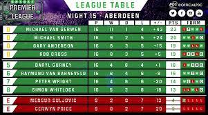 b premier league table the unibet premier league darts competition pdc