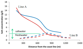 Cta Red Line Map Water Free Full Text An Integrated Approach Based On Numerical