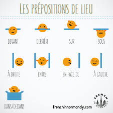 learn french 6 les prépositions de lieu french in normandy