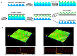 nanomaterials free full text template assisted formation of