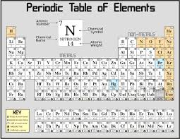 How Many Periods On The Periodic Table The Periodic Chart Of Table Of The Elements Wyzant Resources