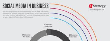 infographic social media in big business digital buzz blog