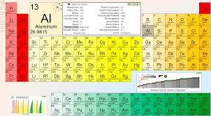 Element Table Periodic Table Wallpapers Wallpaper Cave