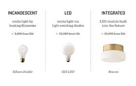 what type of lighting is best for a kitchen how to light bulb buying guide schoolhouse