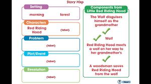 cc7105ia how to write a book report story map mini youtube