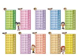 15 Multiplication Table Printable Multiplication Table 1 10 Printable Paper
