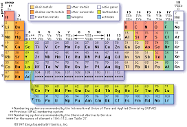 the rows of the periodic table are called the international of panama