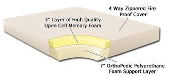 rv queen size 10 inch memory foam mattress lasting impressions foam