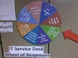 Changegear Service Desk 20 Best Work Itil Itsm U0026 Service Desk Images On Pinterest Help