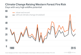 Wildfire Western Us by Climate Change Behind Surge In Western Wildfires Wxshift