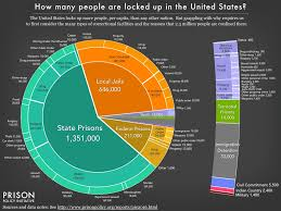 Crime Map United States by Pie Chart Showing The Number Of People Locked Up On A Given Day In
