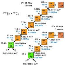 Isotope Periodic Table Ununseptium Isotope Data Webelements Periodic Table