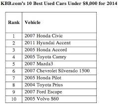 kbb 2004 honda accord 10 best used cars 8 000 named by kbb com digital dealer
