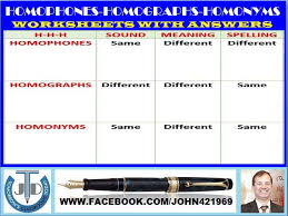 homophones homographs homonyms worksheets with answers by