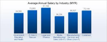 civil engineering jobs in india salary tax malaysia 2017 18 average salary survey