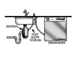 How Unclog A Kitchen Sink A Clogged Dishwasher Drain And Drain Installation Methods