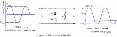 diode clamping circuits positive and negative clamper circuit waveform