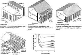 passive solar home design plans passive solar heating wbdg whole building design guide