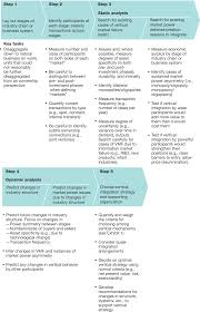 when and when not to vertically integrate mckinsey u0026 company