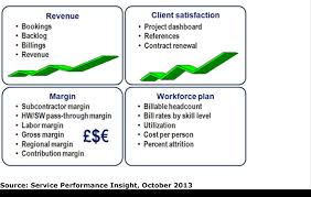 what are the essential kpis for professional services