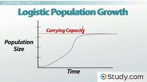 carrying capacity migration u0026 dispersion video u0026 lesson