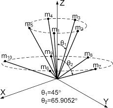 sensors free full text optimal configuration of redundant